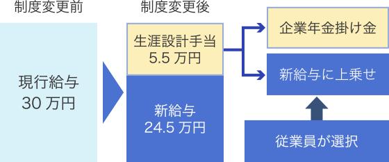 「選択制」の制度設計の一例図